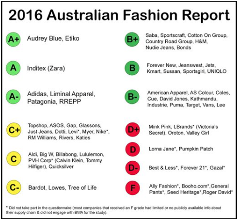 2016AustFashionReport